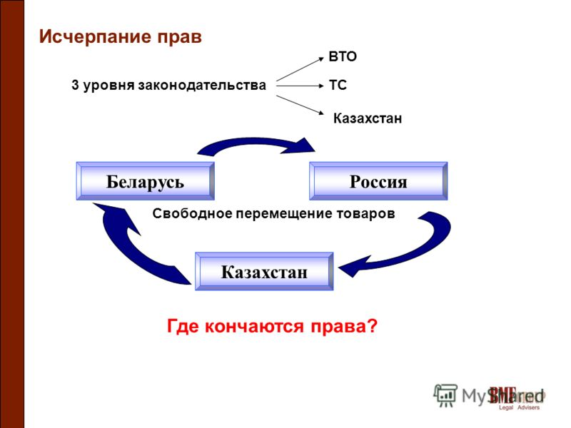 Исчерпание прав 3 уровня законодательства ВТО ТС Казахстан Беларусь Казахстан Россия Свободное перемещение товаров Где кончаются права?