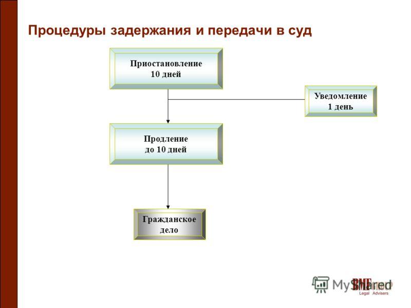 Процедуры задержания и передачи в суд Приостановление 10 дней Уведомление 1 день Продление до 10 дней Гражданское дело
