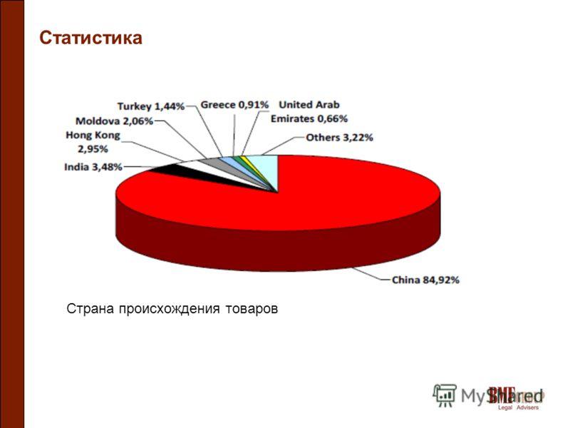 Статистика Страна происхождения товаров