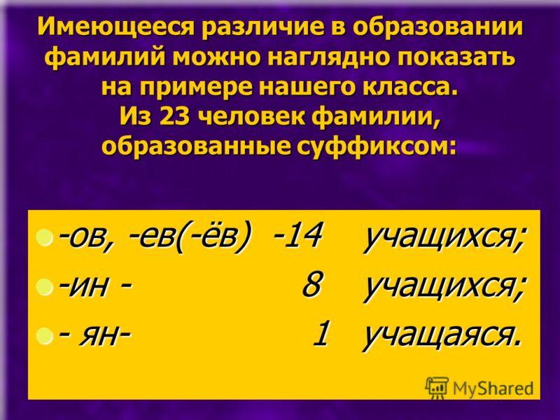 Имеющееся различие в образовании фамилий можно наглядно показать на примере нашего класса. Из 23 человек фамилии, образованные суффиксом: -ов, -ев(-ёв) -14 учащихся; -ов, -ев(-ёв) -14 учащихся; -ин - 8 учащихся; -ин - 8 учащихся; - ян- 1 учащаяся. -