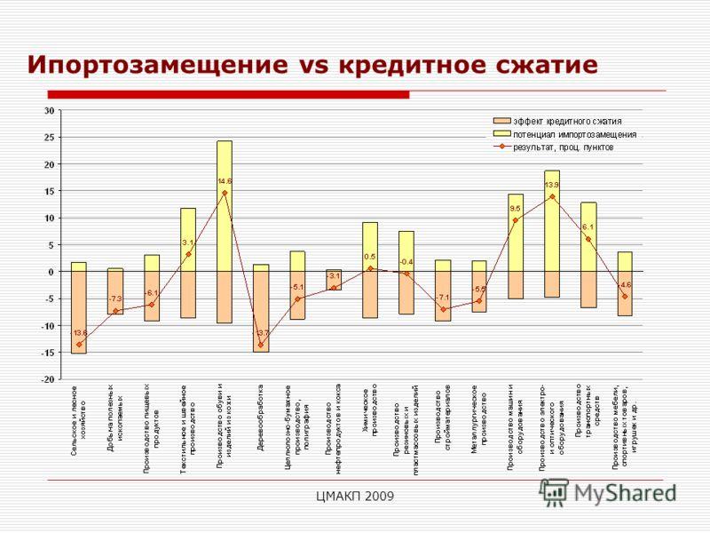 ЦМАКП 2009 Ипортозамещение vs кредитное сжатие