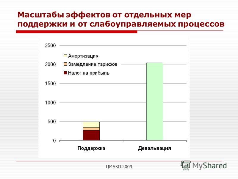 ЦМАКП 2009 Масштабы эффектов от отдельных мер поддержки и от слабоуправляемых процессов