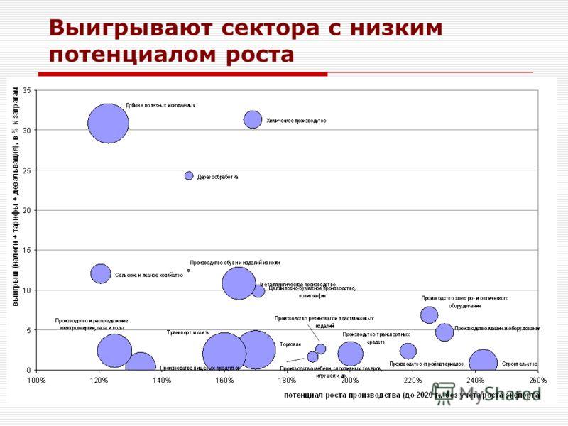 ЦМАКП 2009 Выигрывают сектора с низким потенциалом роста