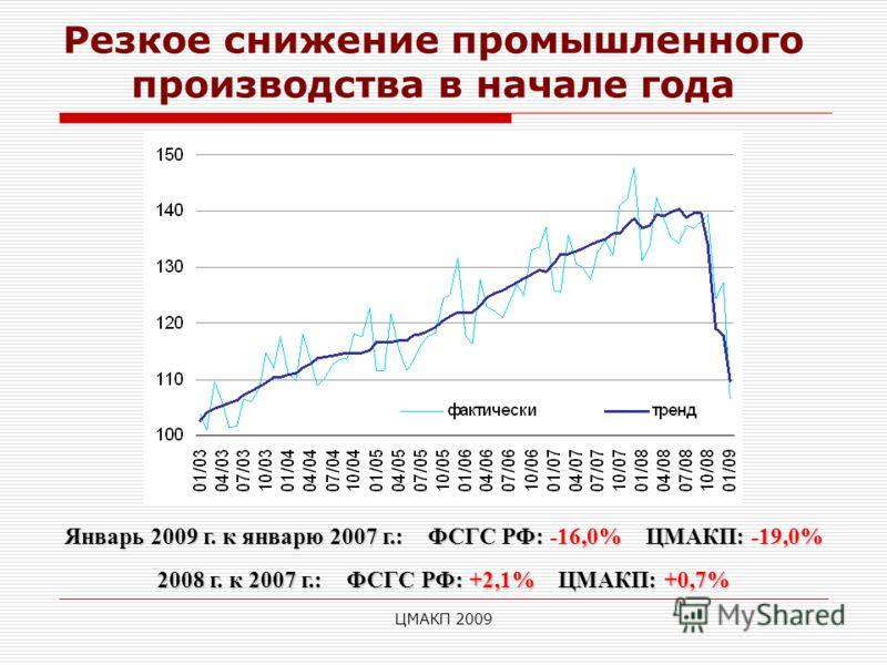 ЦМАКП 2009 Резкое снижение промышленного производства в начале года Январь 2009 г. к январю 2007 г.: ФСГС РФ: -16,0% ЦМАКП: -19,0% 2008 г. к 2007 г.: ФСГС РФ: +2,1% ЦМАКП: +0,7%