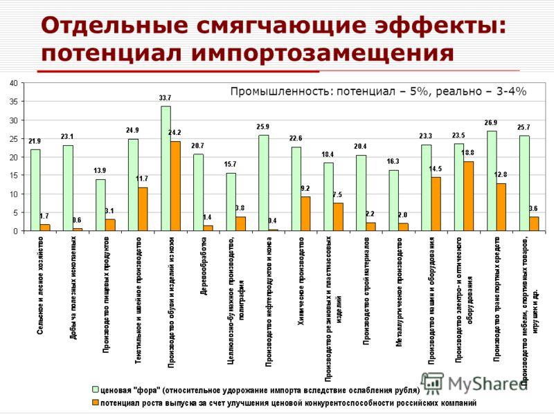 ЦМАКП 2009 Отдельные смягчающие эффекты: потенциал импортозамещения Промышленность: потенциал – 5%, реально – 3-4%