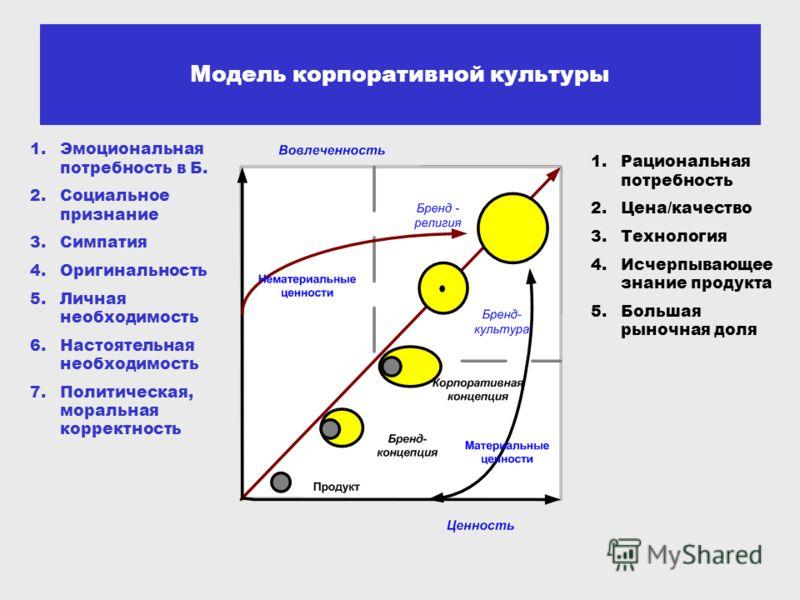 Модель корпоративной культуры 1.Эмоциональная потребность в Б. 2.Социальное признание 3.Симпатия 4.Оригинальность 5.Личная необходимость 6.Настоятельная необходимость 7.Политическая, моральная корректность 1.Рациональная потребность 2.Цена/качество 3