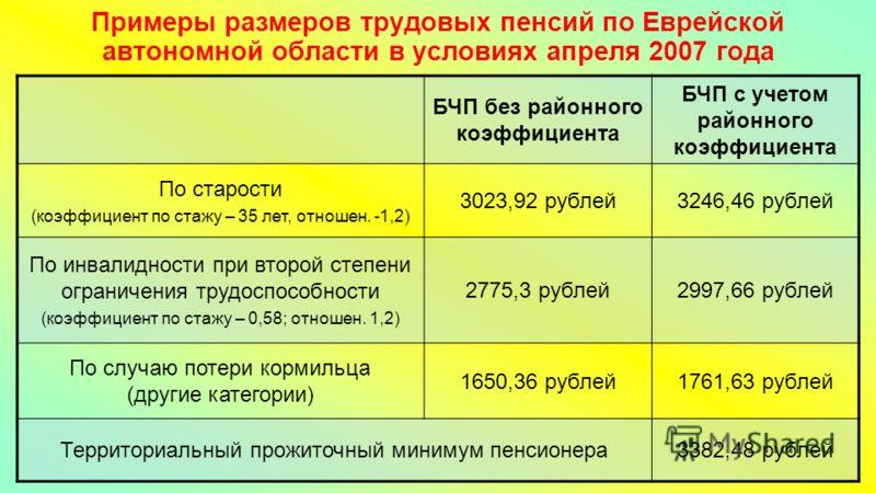 Примеры размеров трудовых пенсий по Еврейской автономной области в условиях апреля 2007 года БЧП без районного коэффициента БЧП с учетом районного коэффициента По старости (коэффициент по стажу – 35 лет, отношен. -1,2) 3023,92 рублей3246,46 рублей По
