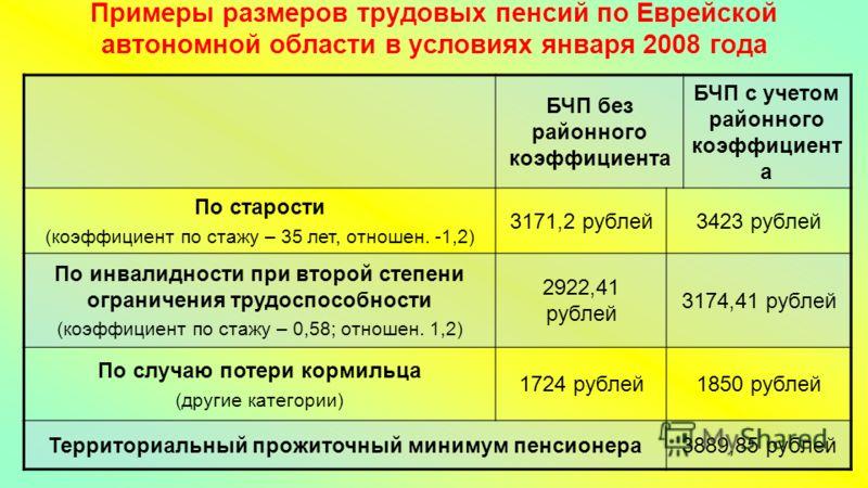 Примеры размеров трудовых пенсий по Еврейской автономной области в условиях января 2008 года БЧП без районного коэффициента БЧП с учетом районного коэффициент а По старости (коэффициент по стажу – 35 лет, отношен. -1,2) 3171,2 рублей3423 рублей По ин
