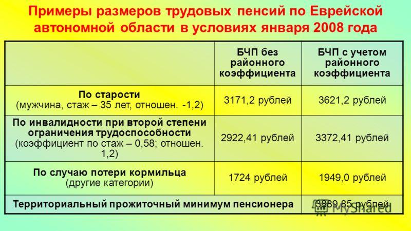 Примеры размеров трудовых пенсий по Еврейской автономной области в условиях января 2008 года БЧП без районного коэффициента БЧП с учетом районного коэффициента По старости (мужчина, стаж – 35 лет, отношен. -1,2) 3171,2 рублей3621,2 рублей По инвалидн
