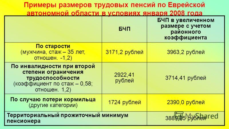 Примеры размеров трудовых пенсий по Еврейской автономной области в условиях января 2008 года БЧП БЧП в увеличенном размере с учетом районного коэффициента По старости (мужчина, стаж – 35 лет, отношен. -1,2) 3171,2 рублей3963,2 рублей По инвалидности