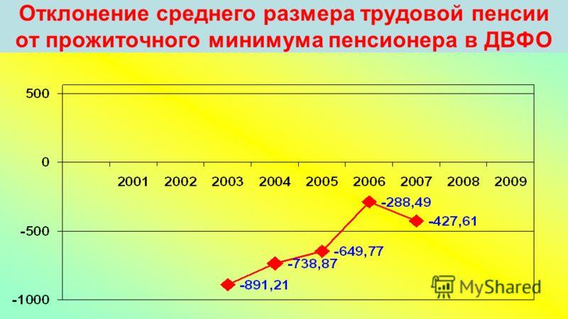 Отклонение среднего размера трудовой пенсии от прожиточного минимума пенсионера в ДВФО