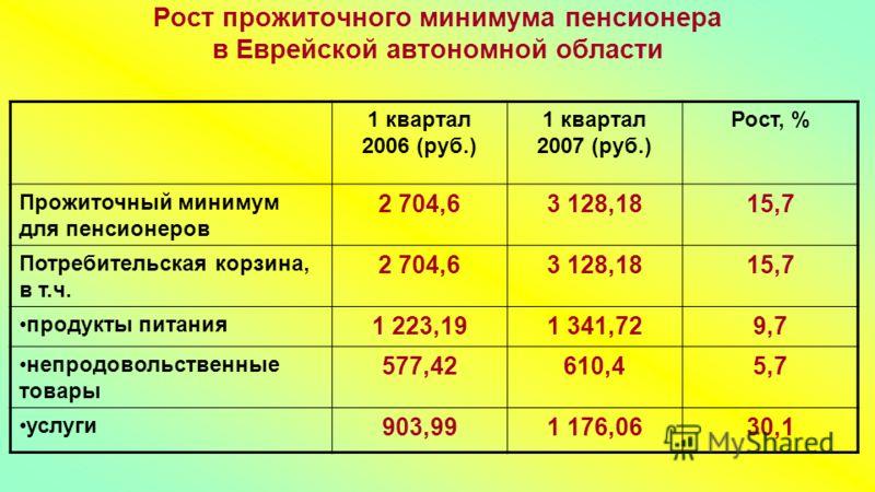 Рост прожиточного минимума пенсионера в Еврейской автономной области 1 квартал 2006 (руб.) 1 квартал 2007 (руб.) Рост, % Прожиточный минимум для пенсионеров 2 704,63 128,1815,7 Потребительская корзина, в т.ч. 2 704,63 128,1815,7 продукты питания 1 22