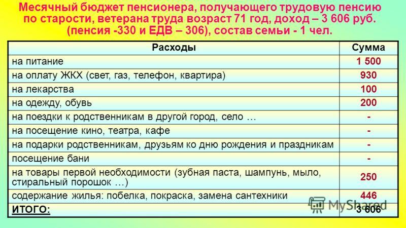 Месячный бюджет пенсионера, получающего трудовую пенсию по старости, ветерана труда возраст 71 год, доход – 3 606 руб. (пенсия -330 и ЕДВ – 306), состав семьи - 1 чел. РасходыСумма на питание 1 500 на оплату ЖКХ (свет, газ, телефон, квартира) 930 на