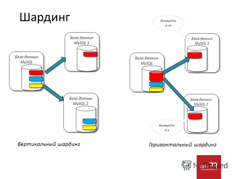 Шардинг База данных MySQL База данных MySQL 1 База данных MySQL 2 Вертикальный шардинг Горизонтальный шардинг База данных MySQL База данных MySQL 1 База данных MySQL 2 Аккаунты a-m Аккаунты n-z