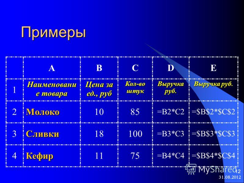 31.08.2012 12 Примеры ABCDE 1 Наименовани е товара Цена за ед., руб Кол-во штук Выручка руб. 2Молоко1085 =B2*C2=$B$2*$C$2 3Сливки18100 =B3*C3=$B$3*$C$3 4Кефир1175 =B4*C4=$B$4*$C$4