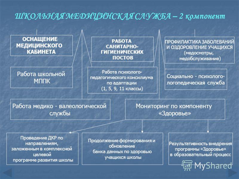 ШКОЛЬНАЯ МЕДИЦИНСКАЯ СЛУЖБА – 2 компонент ОСНАЩЕНИЕ МЕДИЦИНСКОГО КАБИНЕТА РАБОТА САНИТАРНО- ГИГИЕНИЧЕСКИХ ПОСТОВ ПРОФИЛАКТИКА ЗАБОЛЕВАНИЙ И ОЗДОРОВЛЕНИЕ УЧАЩИХСЯ (медосмотры, медобслуживание) Работа школьной МППК Работа психолого- педагогического кон