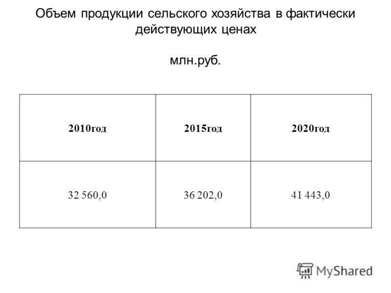 Объем продукции сельского хозяйства в фактически действующих ценах млн.руб. 2010год2015год2020год 32 560,036 202,041 443,0
