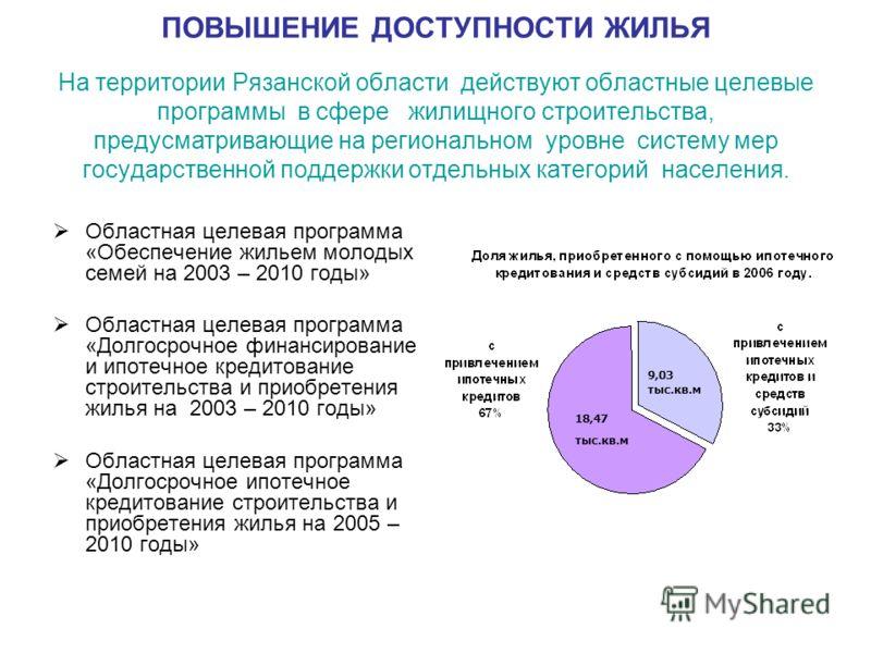 ПОВЫШЕНИЕ ДОСТУПНОСТИ ЖИЛЬЯ На территории Рязанской области действуют областные целевые программы в сфере жилищного строительства, предусматривающие на региональном уровне систему мер государственной поддержки отдельных категорий населения. Областная