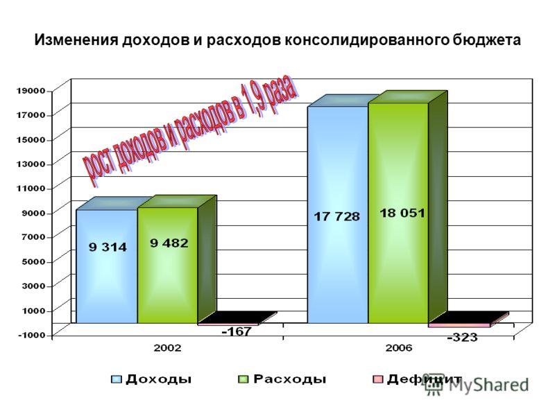 Изменения доходов и расходов консолидированного бюджета