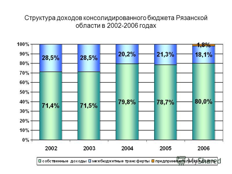 Структура доходов консолидированного бюджета Рязанской области в 2002-2006 годах