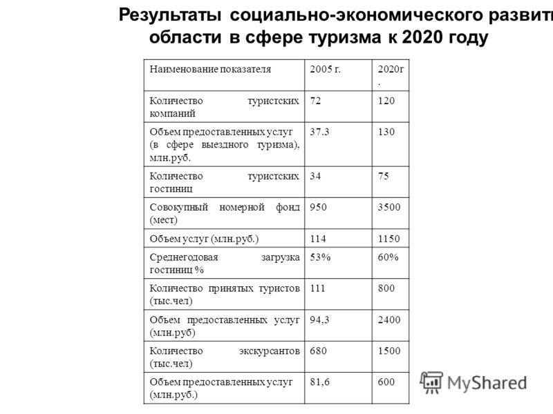 Результаты социально-экономического развития области в сфере туризма к 2020 году Наименование показателя2005 г.2020г. Количество туристских компаний 72120 Объем предоставленных услуг (в сфере выездного туризма), млн.руб. 37.3130 Количество туристских