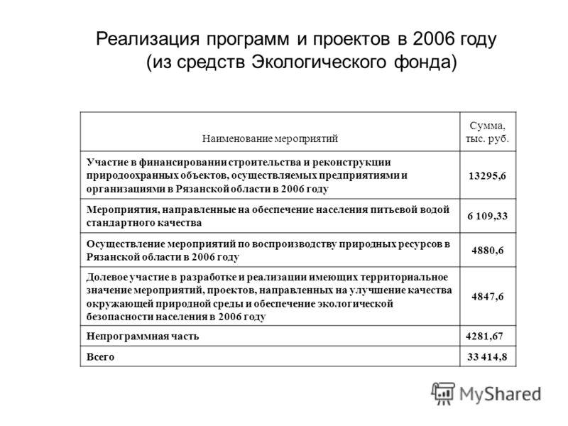 Реализация программ и проектов в 2006 году (из средств Экологического фонда) Наименование мероприятий Сумма, тыс. руб. Участие в финансировании строительства и реконструкции природоохранных объектов, осуществляемых предприятиями и организациями в Ряз
