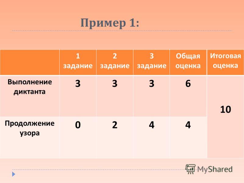 Пример 1: 1 задание 2 задание 3 задание Выполнение диктанта 333 Продолжение узора 024 Общая оценка 6 4 Итоговая оценка 10