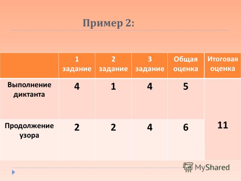 Пример 2: 1 задание 2 задание 3 задание Выполнение диктанта 414 Продолжение узора 224 Общая оценка 5 6 Итоговая оценка 11