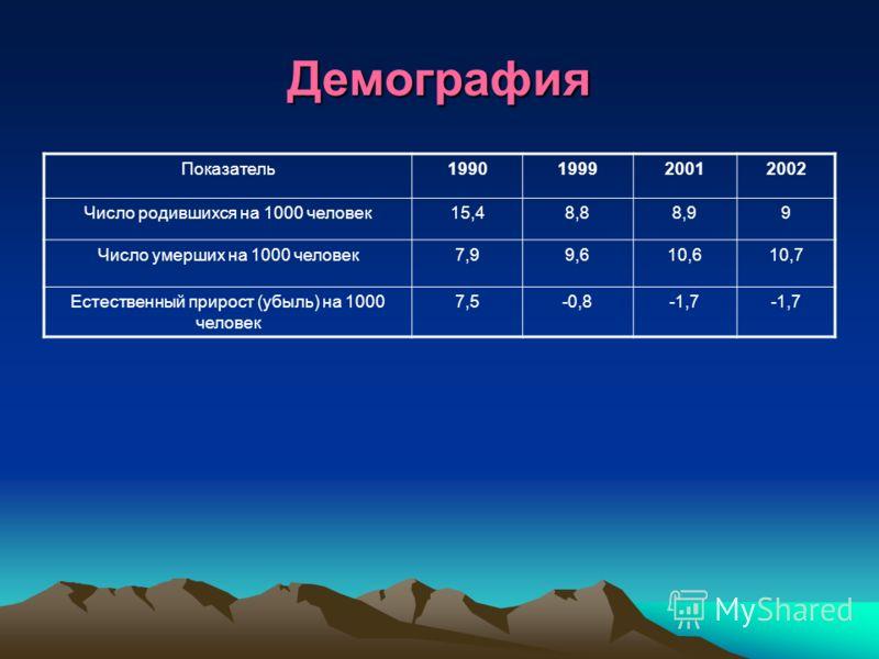 Демография Показатель1990199920012002 Число родившихся на 1000 человек15,48,88,99 Число умерших на 1000 человек7,99,610,610,7 Естественный прирост (убыль) на 1000 человек 7,5-0,8-1,7