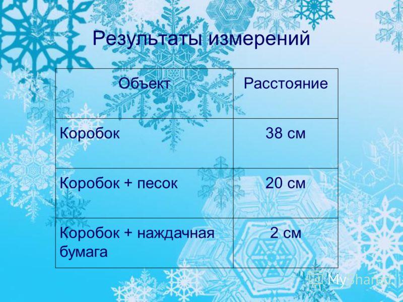 Результаты измерений ОбъектРасстояние Коробок38 см Коробок + песок20 см Коробок + наждачная бумага 2 см