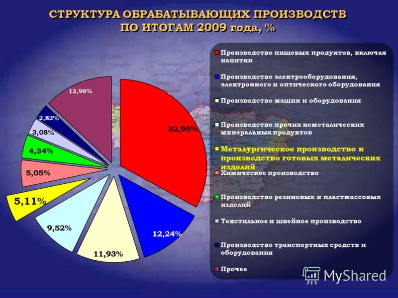 СТРУКТУРА ОБРАБАТЫВАЮЩИХ ПРОИЗВОДСТВ ПО ИТОГАМ 2009 года, %