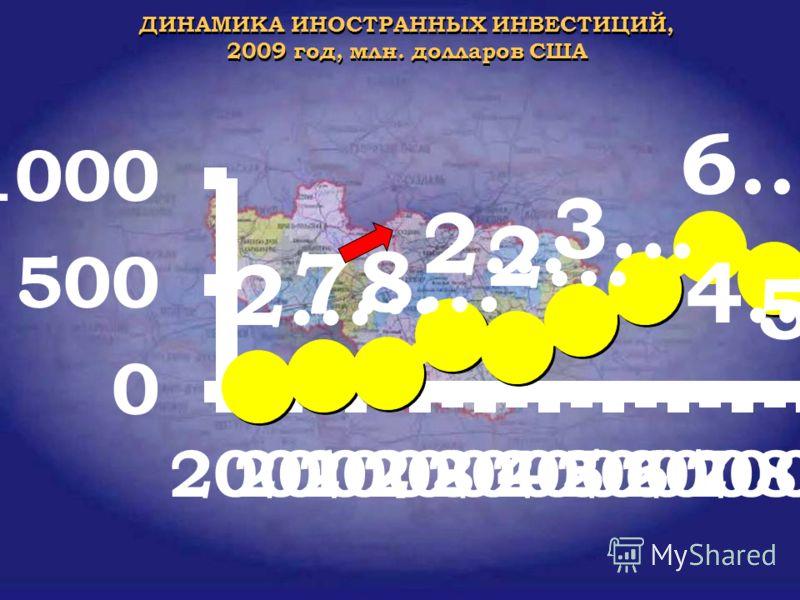 ДИНАМИКА ИНОСТРАННЫХ ИНВЕСТИЦИЙ, 2009 год, млн. долларов США