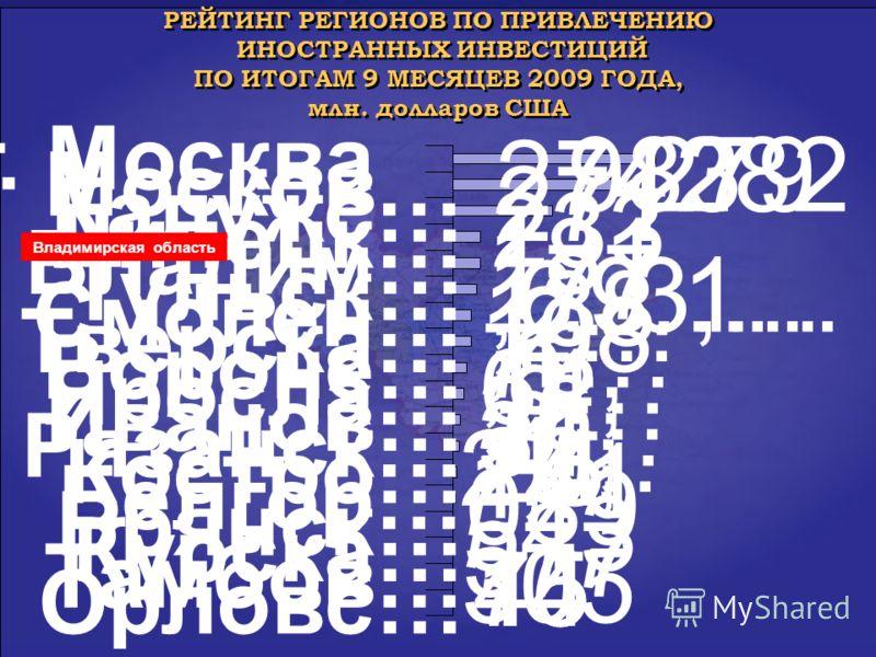 РЕЙТИНГ РЕГИОНОВ ПО ПРИВЛЕЧЕНИЮ ИНОСТРАННЫХ ИНВЕСТИЦИЙ ПО ИТОГАМ 9 МЕСЯЦЕВ 2009 ГОДА, млн. долларов США РЕЙТИНГ РЕГИОНОВ ПО ПРИВЛЕЧЕНИЮ ИНОСТРАННЫХ ИНВЕСТИЦИЙ ПО ИТОГАМ 9 МЕСЯЦЕВ 2009 ГОДА, млн. долларов США Владимирская область