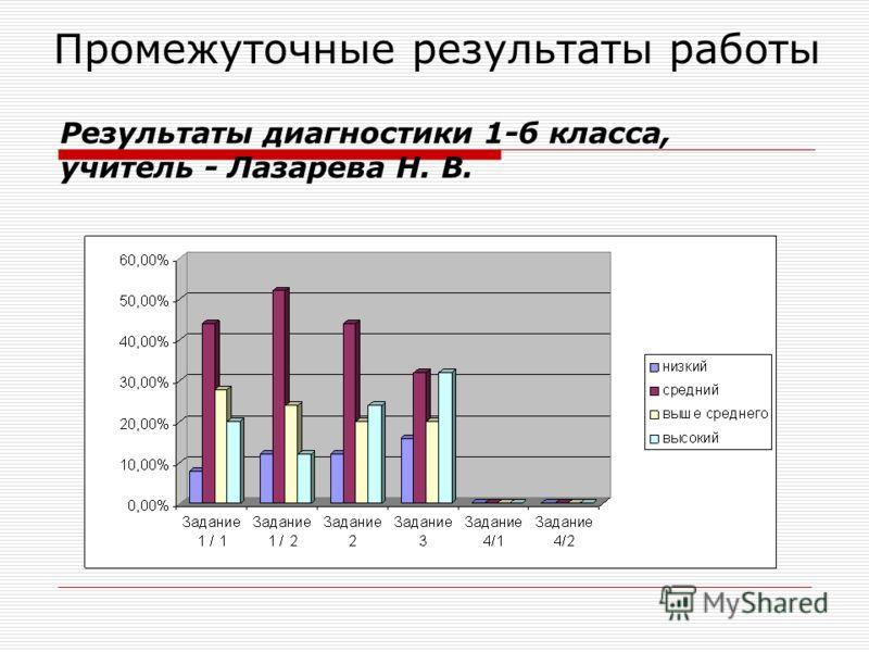 Промежуточные результаты работы Результаты диагностики 1-б класса, учитель - Лазарева Н. В.
