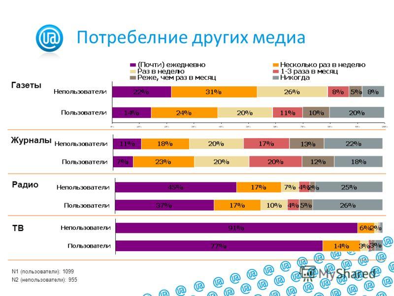 Журналы Газеты Радио ТВ N1 (пользователи): 1099 N2 (непользователи): 955 Потребелние других медиа