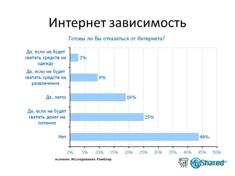 По данным опроса Рамблер Интернет зависимость исочник: Исследование Рамблер