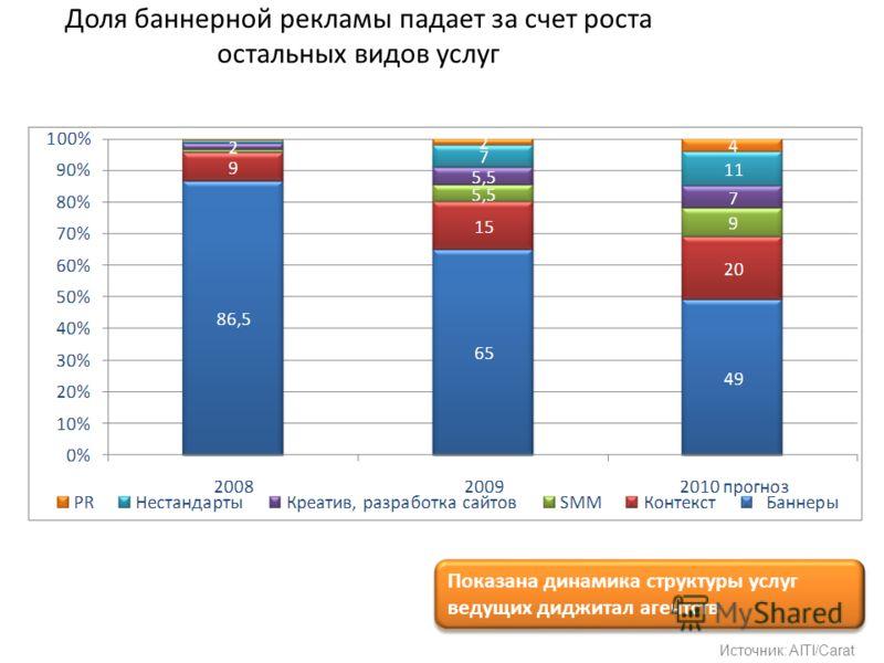 Доля баннерной рекламы падает за счет роста остальных видов услуг Источник: AITI/Carat Показана динамика структуры услуг ведущих диджитал агентств