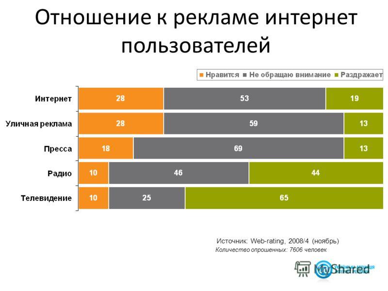 24 Источник: Web-rating, 2008/4 (ноябрь) Отношение к рекламе интернет пользователей Количество опрошенных: 7606 человек
