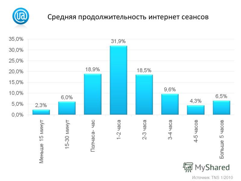 Средняя продолжительность интернет сеансов Источник: TNS 1/2010