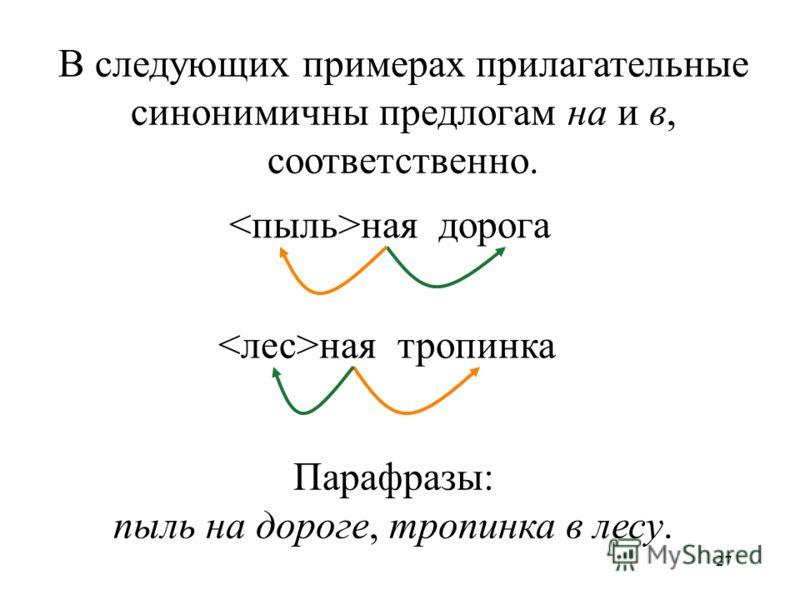 27 ная дорога ная тропинка В следующих примерах прилагательные синонимичны предлогам на и в, соответственно. Парафразы: пыль на дороге, тропинка в лесу.
