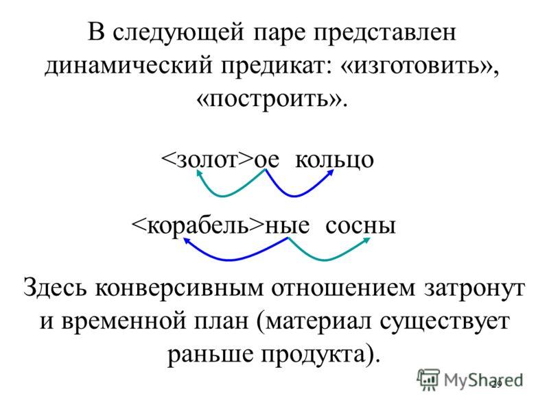29 ое кольцо ные сосны В следующей паре представлен динамический предикат: «изготовить», «построить». Здесь конверсивным отношением затронут и временной план (материал существует раньше продукта).