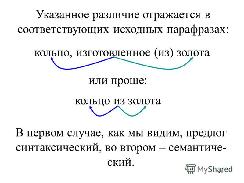 30 Указанное различие отражается в соответствующих исходных парафразах: кольцо, изготовленное (из) золота или проще: кольцо из золота В первом случае, как мы видим, предлог синтаксический, во втором – семантиче- ский.