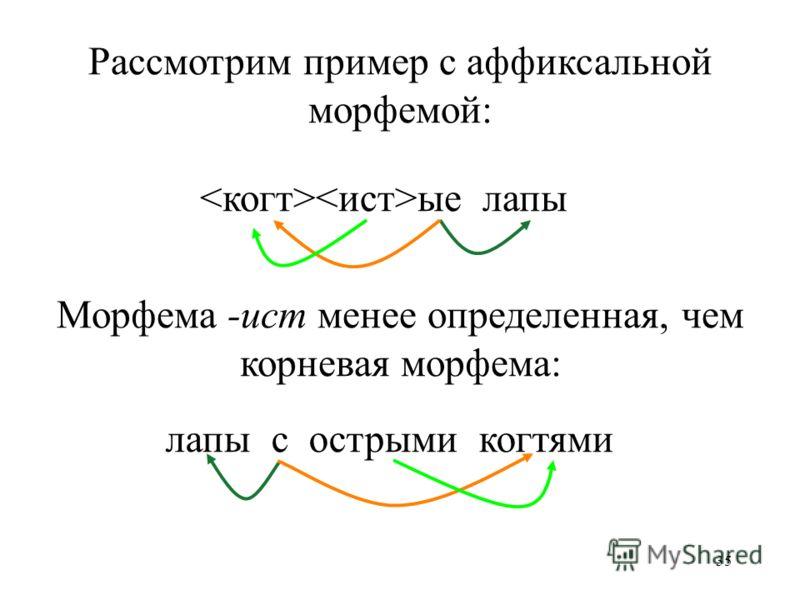 35 ые лапы лапы с острыми когтями Рассмотрим пример с аффиксальной морфемой: Морфема -ист менее определенная, чем корневая морфема: