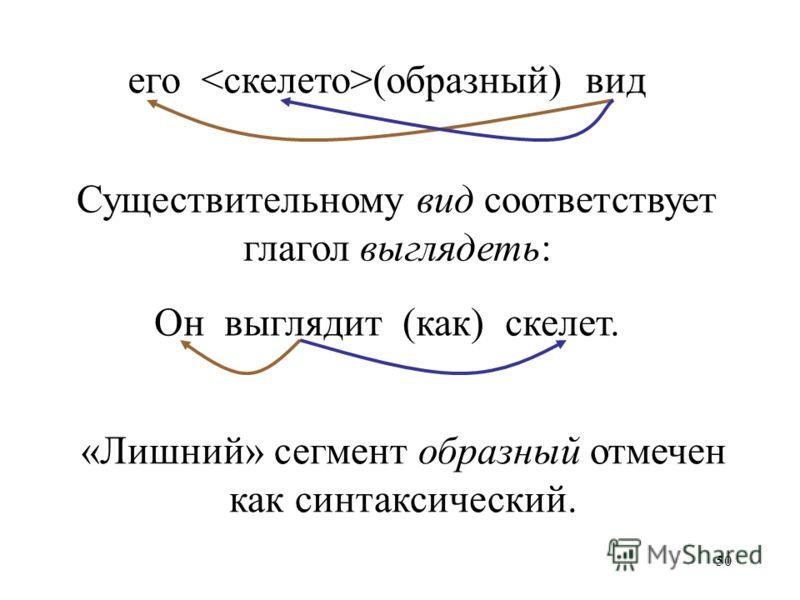 50 его (образный) вид Он выглядит (как) скелет. Существительному вид соответствует глагол выглядеть: «Лишний» сегмент образный отмечен как синтаксический.