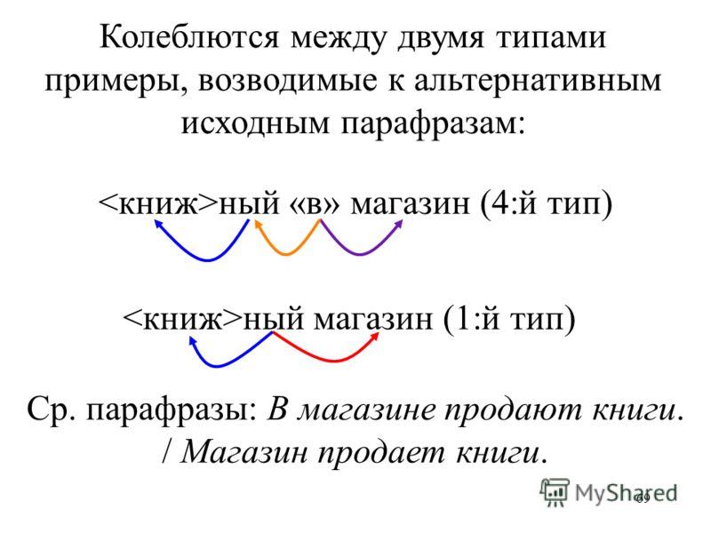 69 Колеблются между двумя типами примеры, возводимые к альтернативным исходным парафразам: ный «в» магазин (4:й тип) ный магазин (1:й тип) Ср. парафразы: В магазине продают книги. / Магазин продает книги.