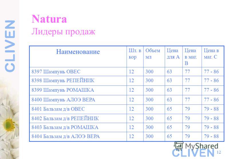 12 Natura Лидеры продаж Наименование Шт. в кор Объем мл Цена для А Цена в маг. В Цена в маг. С 8397 Шампунь ОВЕС12300637777 - 86 8398 Шампунь РЕПЕЙНИК12300637777 - 86 8399 Шампунь РОМАШКА12300637777 - 86 8400 Шампунь АЛОЭ ВЕРА12300637777 - 86 8401 Ба
