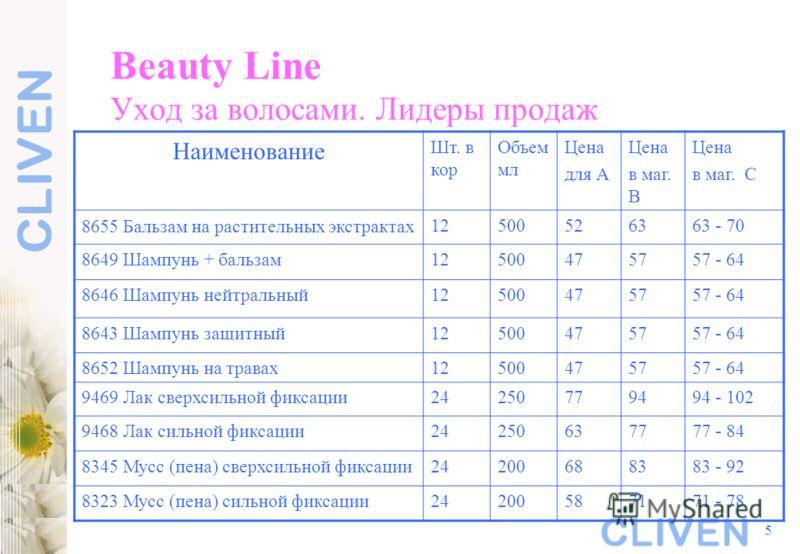 5 Beauty Line Уход за волосами. Лидеры продаж Наименование Шт. в кор Объем мл Цена для А Цена в маг. В Цена в маг. С 8655 Бальзам на растительных экстрактах 12500526363 - 70 8649 Шампунь + бальзам12500475757 - 64 8646 Шампунь нейтральный12500475757 -