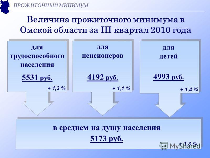 Величина прожиточного минимума в Омской области за III квартал 2010 года ПРОЖИТОЧНЫЙ МИНИМУМ для трудоспособного населения 5531 руб. для пенсионеров 4192 руб. для детей 4993 руб. + 1,3 % + 1,1 % + 1,4 % + 1,3 % в среднем на душу населения 5173 руб.
