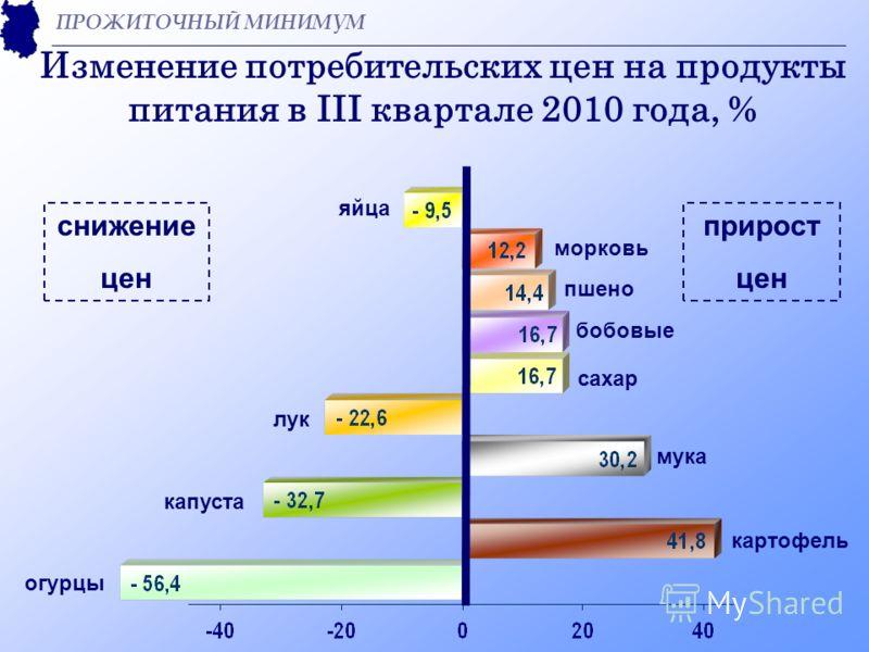 Изменение потребительских цен на продукты питания в III квартале 2010 года, % ПРОЖИТОЧНЫЙ МИНИМУМ огурцы картофель морковь мука сахар бобовые пшено яйца капуста лук снижение цен прирост цен