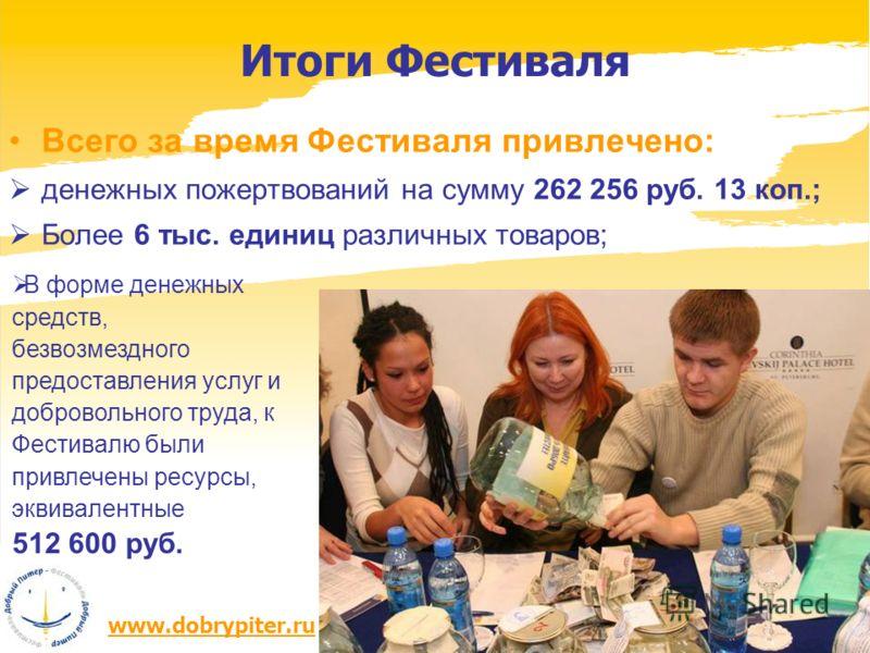 www.dobrypiter.ru Всего за время Фестиваля привлечено: денежных пожертвований на сумму 262 256 руб. 13 коп.; Более 6 тыс. единиц различных товаров; Итоги Фестиваля В форме денежных средств, безвозмездного предоставления услуг и добровольного труда, к